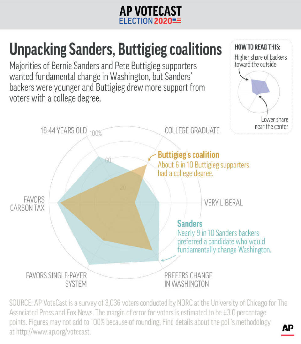 Majorities of Bernie Sanders and Pete Buttigieg supporters wanted fundamental change in Washington, but Sanders' backers were younger and Buttigieg drew more support from voters with a college degree. ;