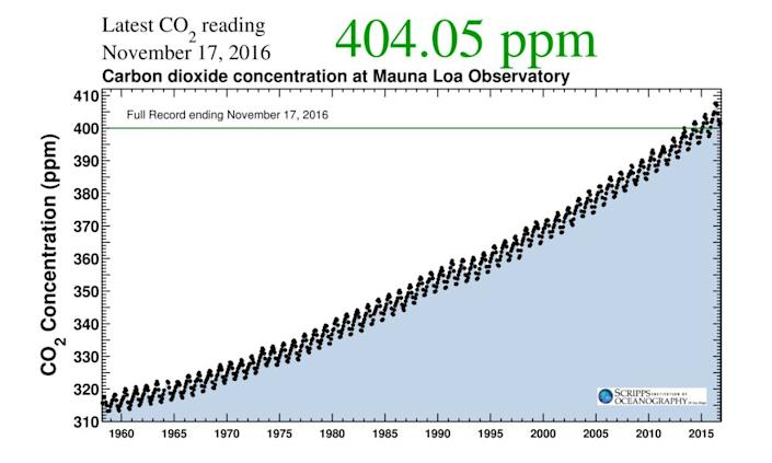 """This graph shows the concentration of carbon dioxide in the atmosphere, as measured atMauna Loa Observatory in Hawaii, from 1958 to today. In September, scientists at Mauna Loa announced that C02 levels had <a href=""""http://www.huffingtonpost.com/entry/carbon-dioxide-400ppm-permanent_us_57eb7636e4b082aad9b7e9ab"""">likelysurpassed the threshold of 400 parts per million permanently</a>."""