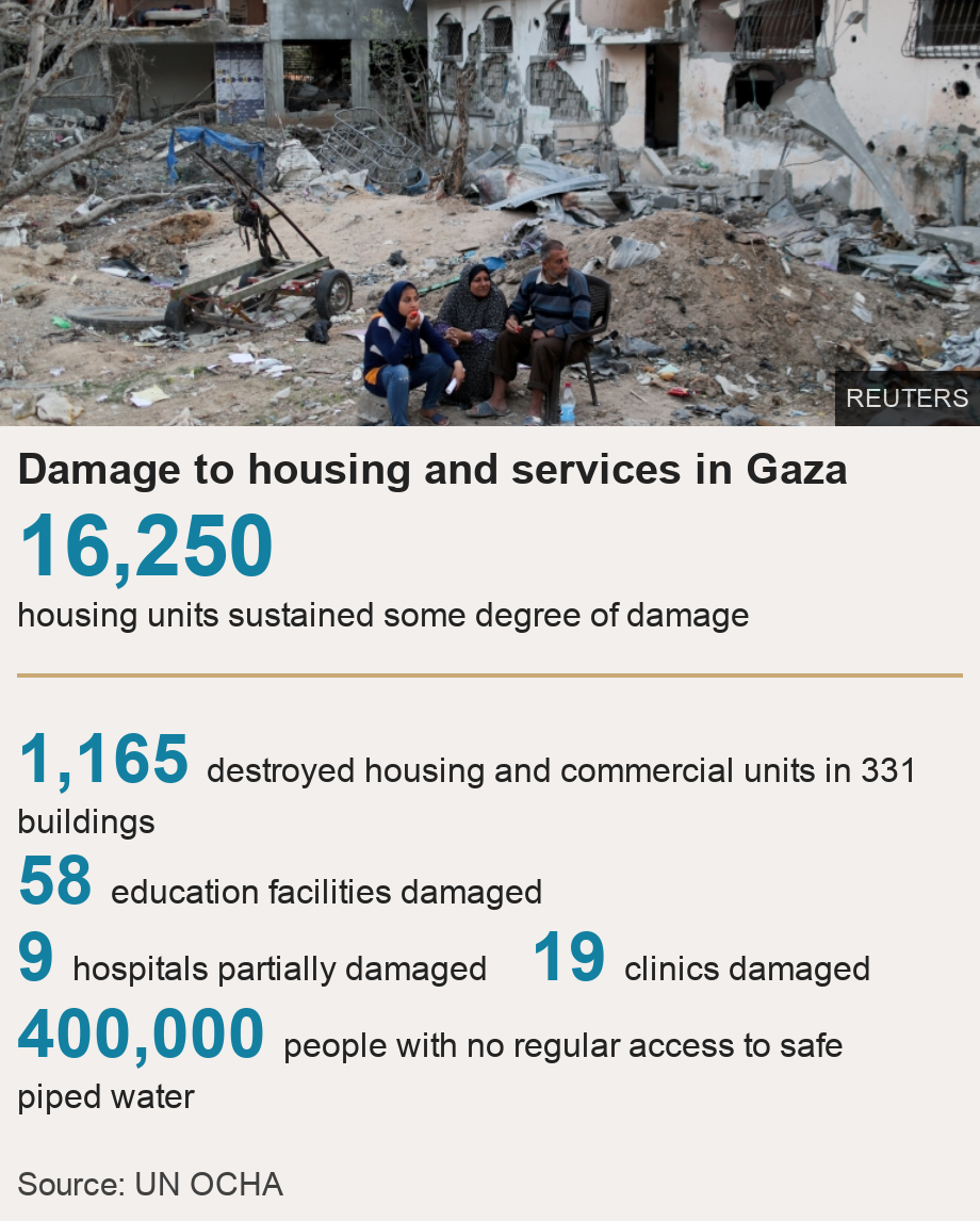 Damage to housing and services in Gaza.  [ 16,250 housing units sustained some degree of damage ] [ 1,165 destroyed housing and commercial units in 331 buildings ],[ 58 education facilities damaged ],[ 9 hospitals partially damaged ],[ 19 clinics damaged ],[ 400,000 people with no regular access to safe piped water ], Source: Source: UN OCHA, Image: Palestinians sit near destroyed houses in the northern Gaza Strip (1 June 2021)
