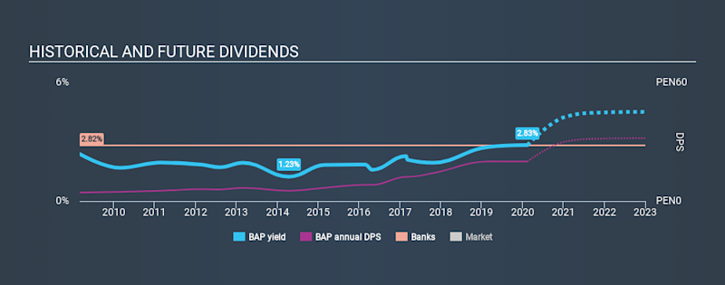 NYSE:BAP Historical Dividend Yield, February 13th 2020