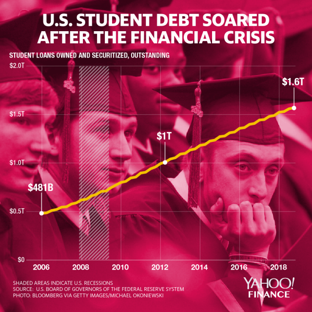 Outstanding student loan debt in the U.S. sits at $1.6 trillion. (Graphic: David Foster)