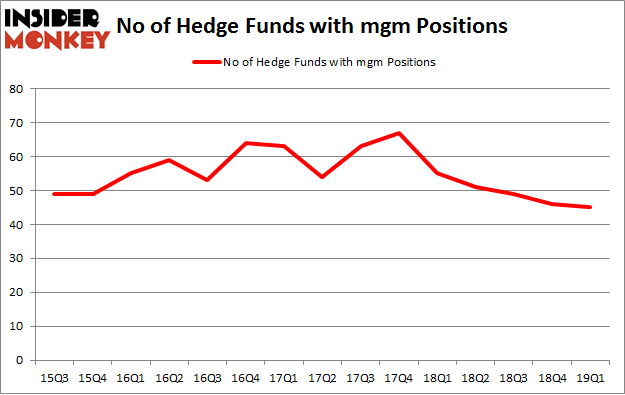 No of Hedge Funds with MGM Positions