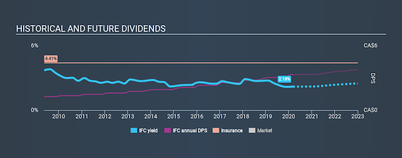 TSX:IFC Historical Dividend Yield, March 8th 2020