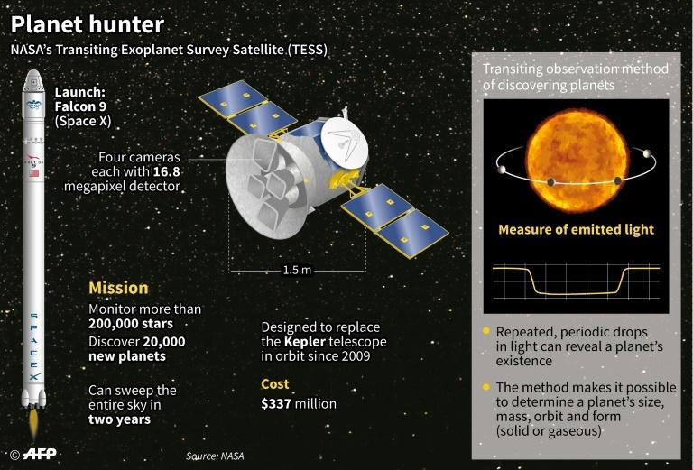 This graphic explains key facts about Nasa's TESS telescope as it prepares for launch on a mission to find the nearest Earth-like planets