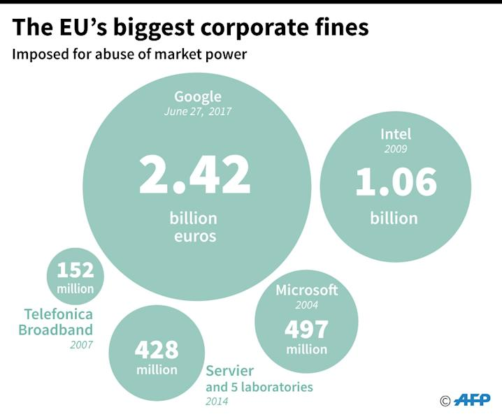 Biggest corporate fines by the EU (AFP Photo/Simon MALFATTO)