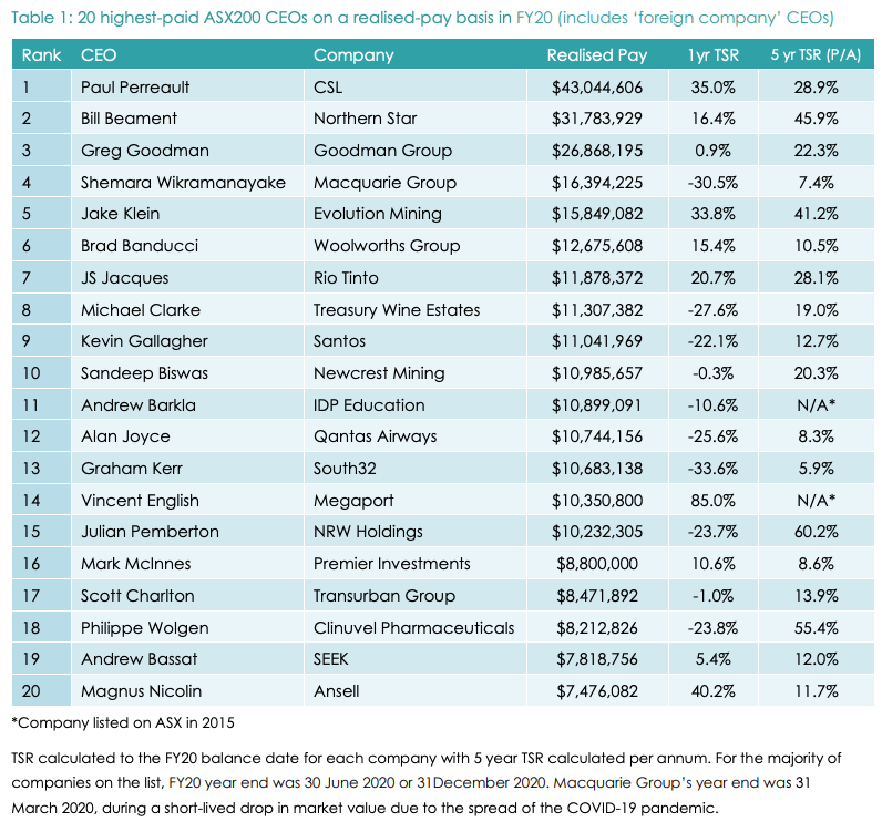(Source: ACSI report, 'CEO PAY IN THE ASX200', 2021)