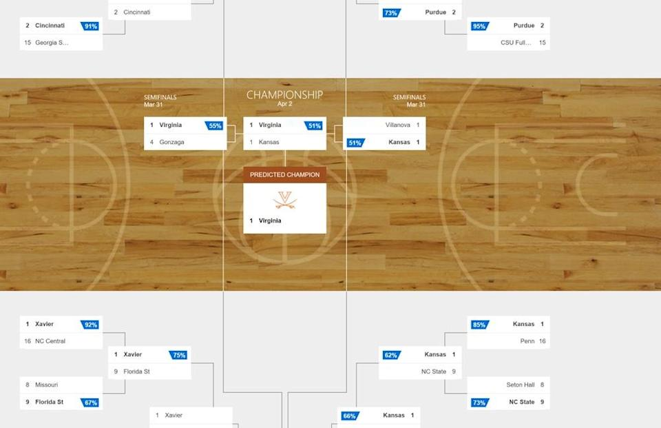 Microsoft's Cortana is calling the March Madness tournament for the University of Virginia.