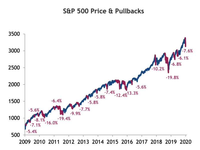 It hasn't been all easy money during the latest bull market.