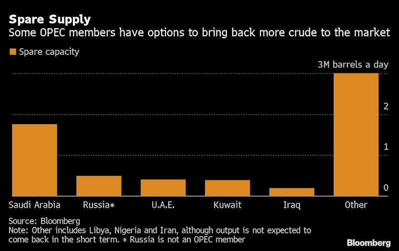 As OPEC Pursues Oil Supply War, Here's Who Has Most Firepower