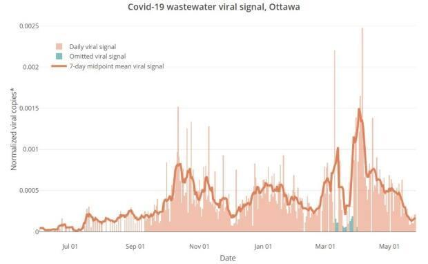 Researchers measuring the levels of coronavirus in Ottawa's wastewater found a peak in early April 2020 and a steady decline since then.