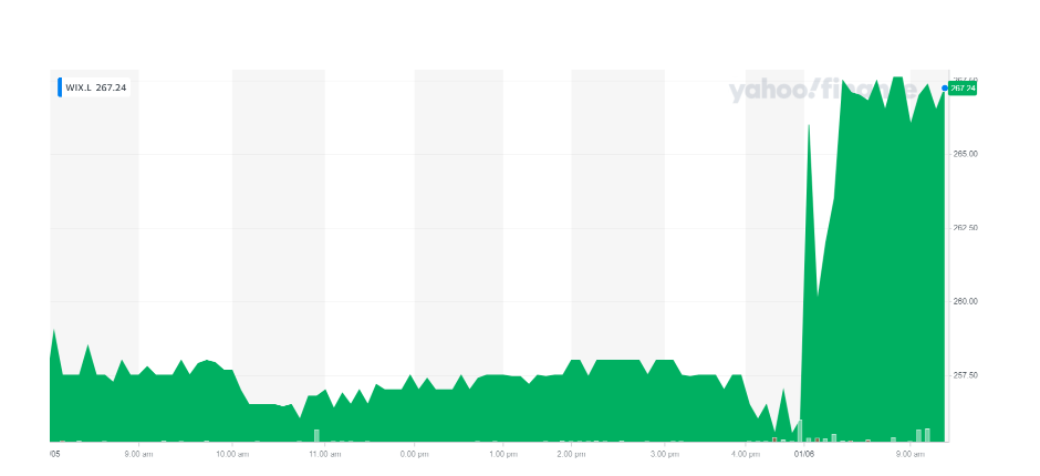Wickes' stock was up on Tuesday morning. Chart: Yahoo Finance UK