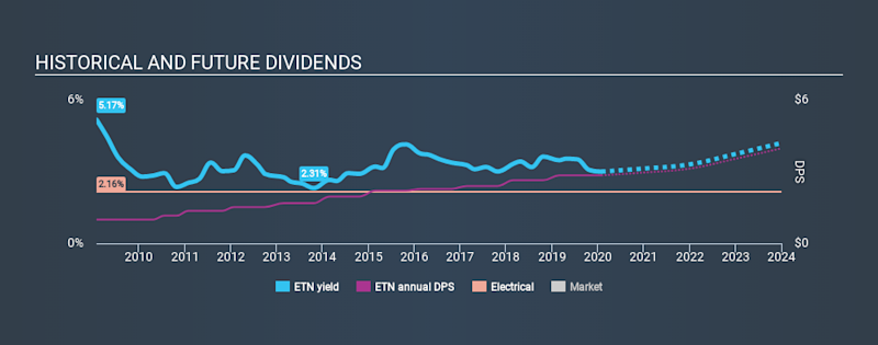 NYSE:ETN Historical Dividend Yield, January 28th 2020