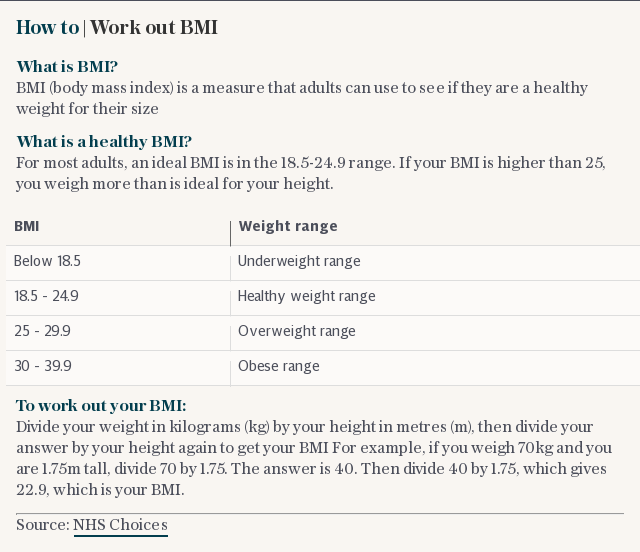 How to | Work out BMI