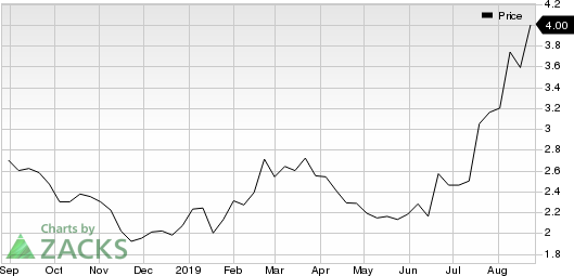Silvercorp Metals Inc. Price