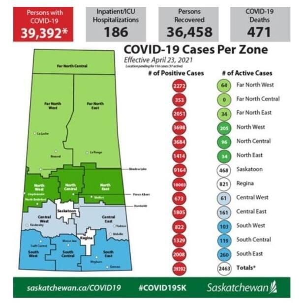 In total the province has reported 39,392 cases of COVID-19