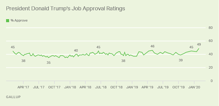 YAHOO: Trump approval rating rises to 49%, his highest Gallup approval rating since taking office…