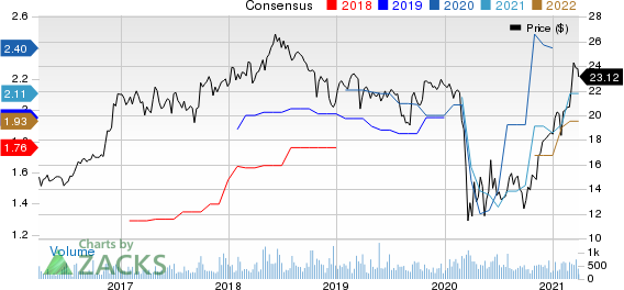 Independent Bank Corporation Price and Consensus