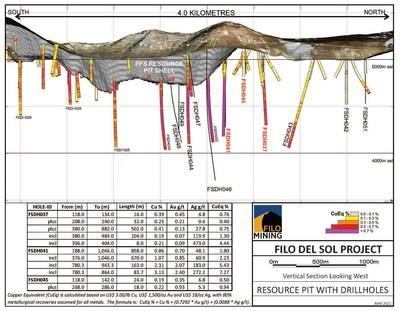 Filo Mining Long Section May 13, 2021 (CNW Group/Filo Mining Corp.)