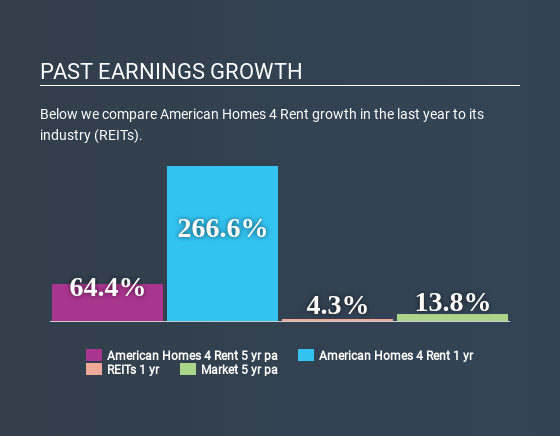 NYSE:AMH Past Earnings Growth April 17th 2020