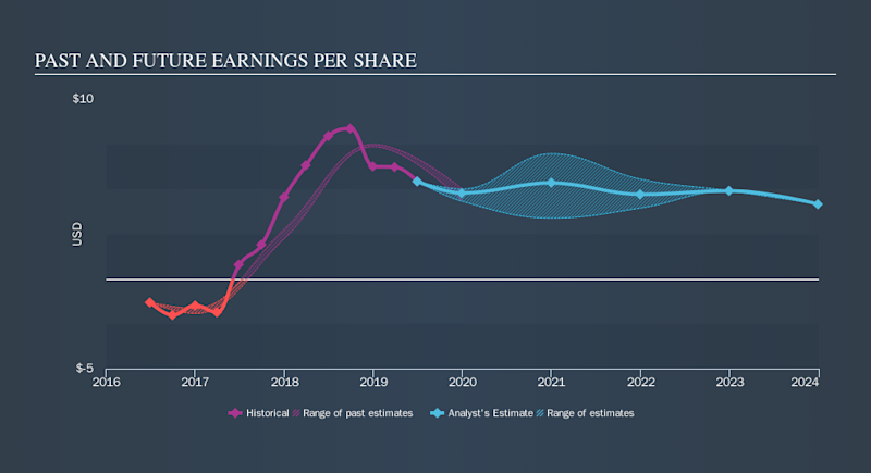 NYSE:HFC Past and Future Earnings, October 2nd 2019