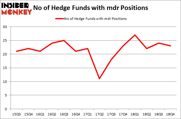 No of Hedge Funds with MDR Positions