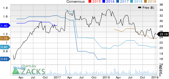 GCP Applied Technologies Inc. Price and Consensus