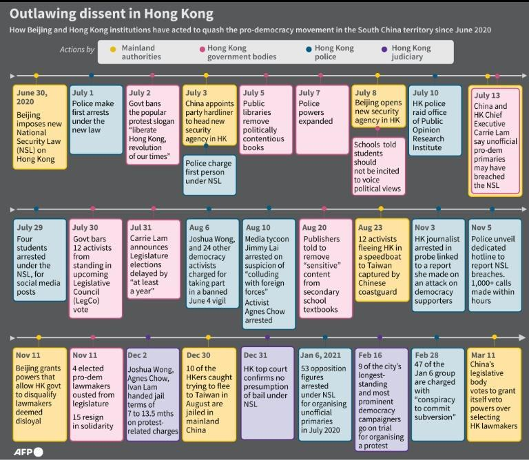 Timeline on how Beijing and Hong Kong institutions have acted to quash the pro-democracy movement in the South China territory since June 2020