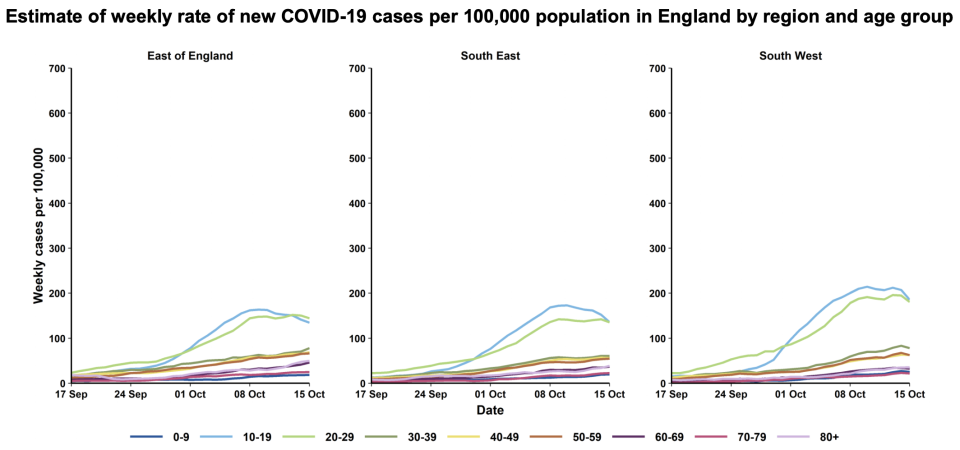 Graphs revealed during the press conference revealed cases are on the rise across the southern regions. (PA)