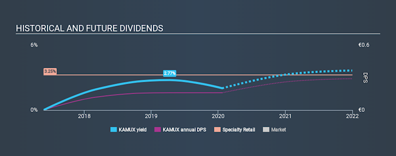 HLSE:KAMUX Historical Dividend Yield, January 22nd 2020