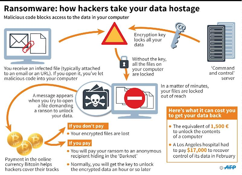 Ransomware: how hackers take your data hostage (AFP Photo/Simon MALFATTO, Iris de VERICOURT, Jonathan JACOBSEN)