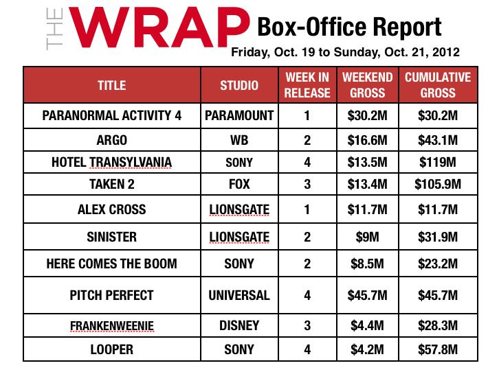 'Paranormal Activity 4' Loses Scream Steam but Still Tops Box Office