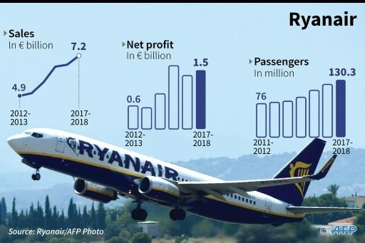Key financial statistics about Ryanair: sales, profits and number of passengers from 2012 to 2018