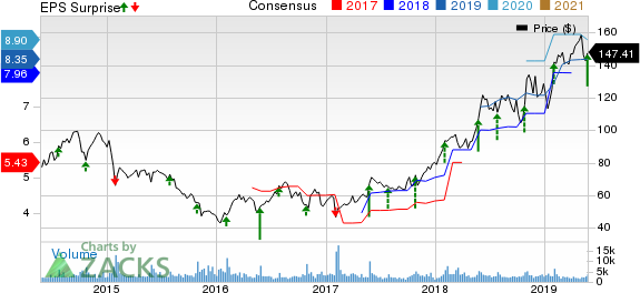Deckers Outdoor Corporation Price, Consensus and EPS Surprise