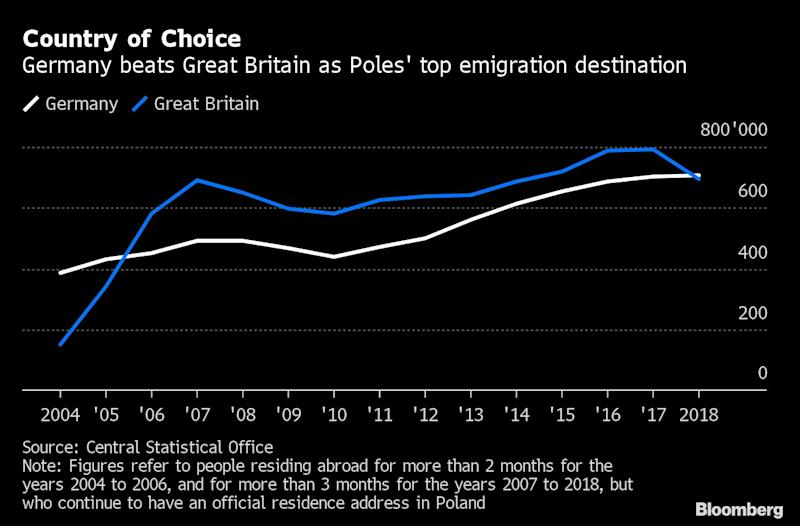 Polish Workers' Exodus From Britain Is Helping Germany