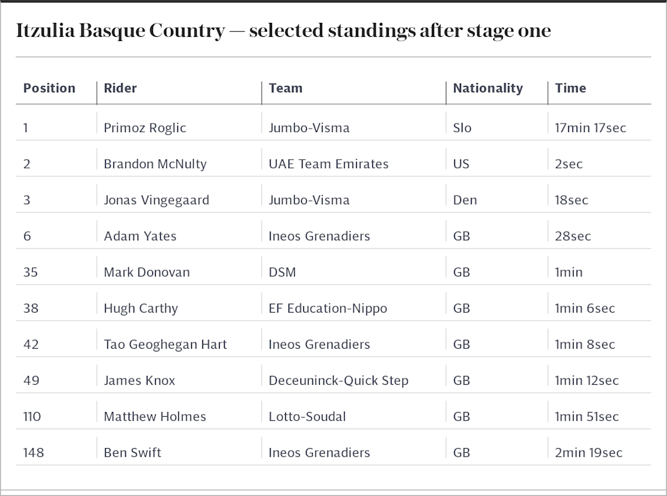 Itzulia Basque Country — selected standings after stage one