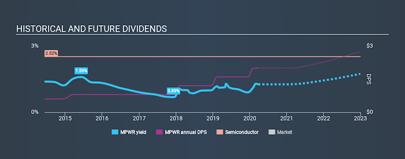 NasdaqGS:MPWR Historical Dividend Yield March 26th 2020