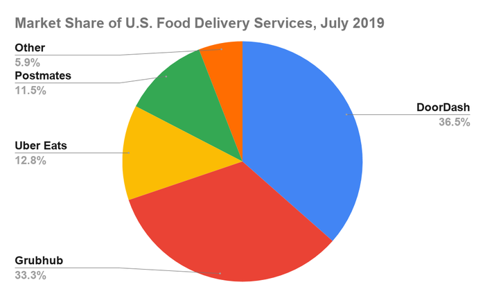 Market share of U.S. food delivery services in July.