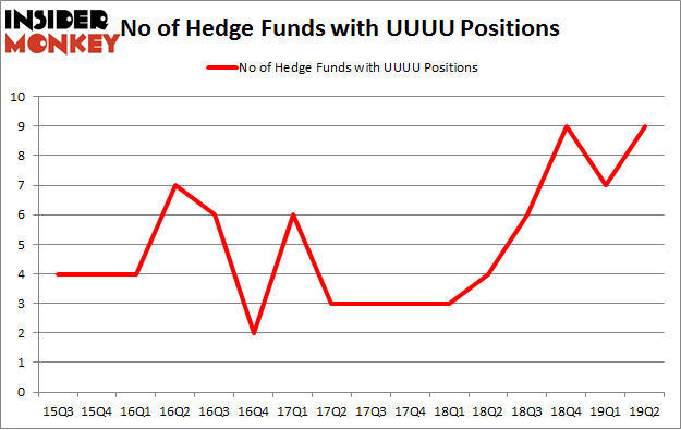 No of Hedge Funds with UUU Positions
