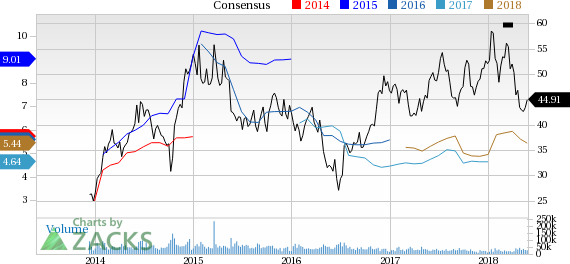 American Airlines (AAL) reported earnings 30 days ago. What's next for the stock? We take a look at earnings estimates for some clues.