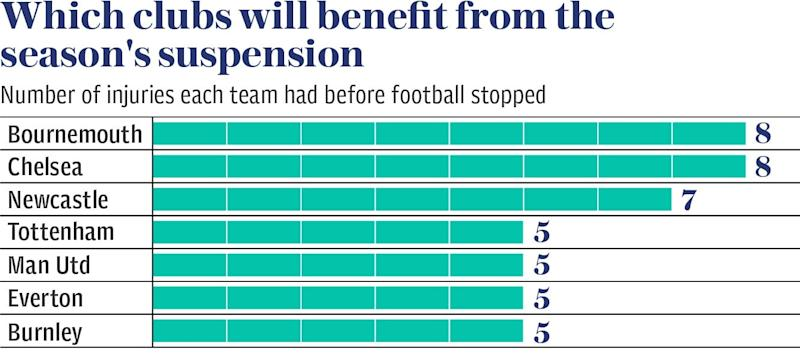 Graph showing which clubs benefit from the Premier League suspension