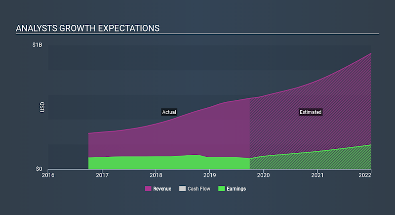 NasdaqGS:EBIX Past and Future Earnings, February 21st 2020