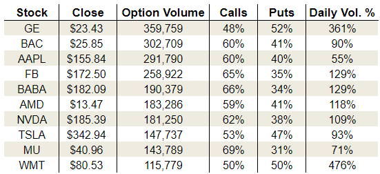 Tuesday's Vital Options Data: General Electric Company (GE), Alibaba Group Holding Ltd (BABA) and Advanced Micro Devices, Inc. (AMD)
