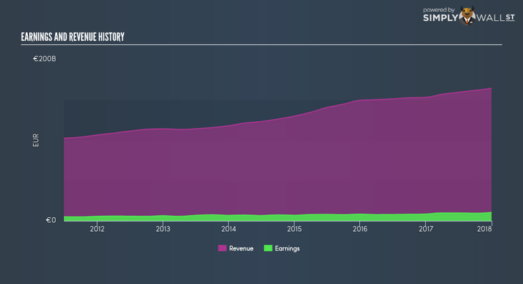 Did Daimler AG's (ETR:DAI) Recent Earnings Growth Beat The ...