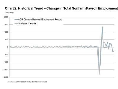 Chart 2. Historical Trend - Change in Total Nonfarm Payroll Employment