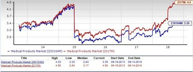 Medical - Products Stock Outlook: Short-Term Pain Inevitable