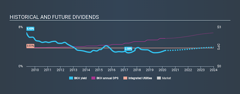 NYSE:BKH Historical Dividend Yield, March 12th 2020