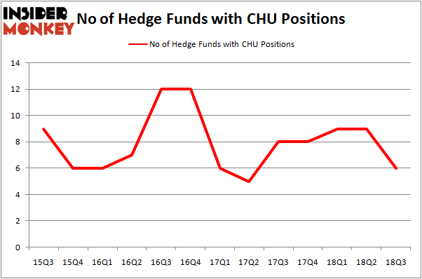 No of Hedge Funds with CHU Positions