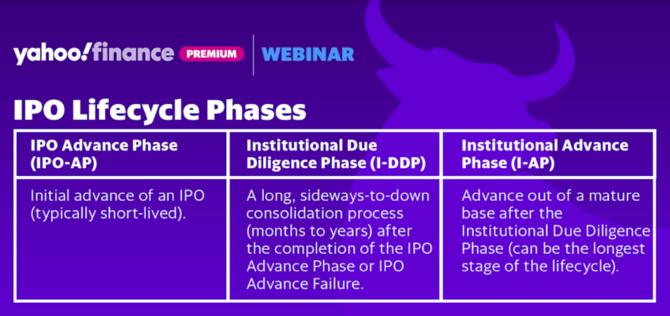 IPO Lifecycle Phases as described in the book,