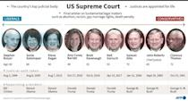 The makeup of the US Supreme Court