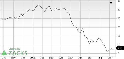 Grupo Supervielle (SUPV) saw a big move last session, as its shares jumped nearly 8% on the day, amid huge volumes.